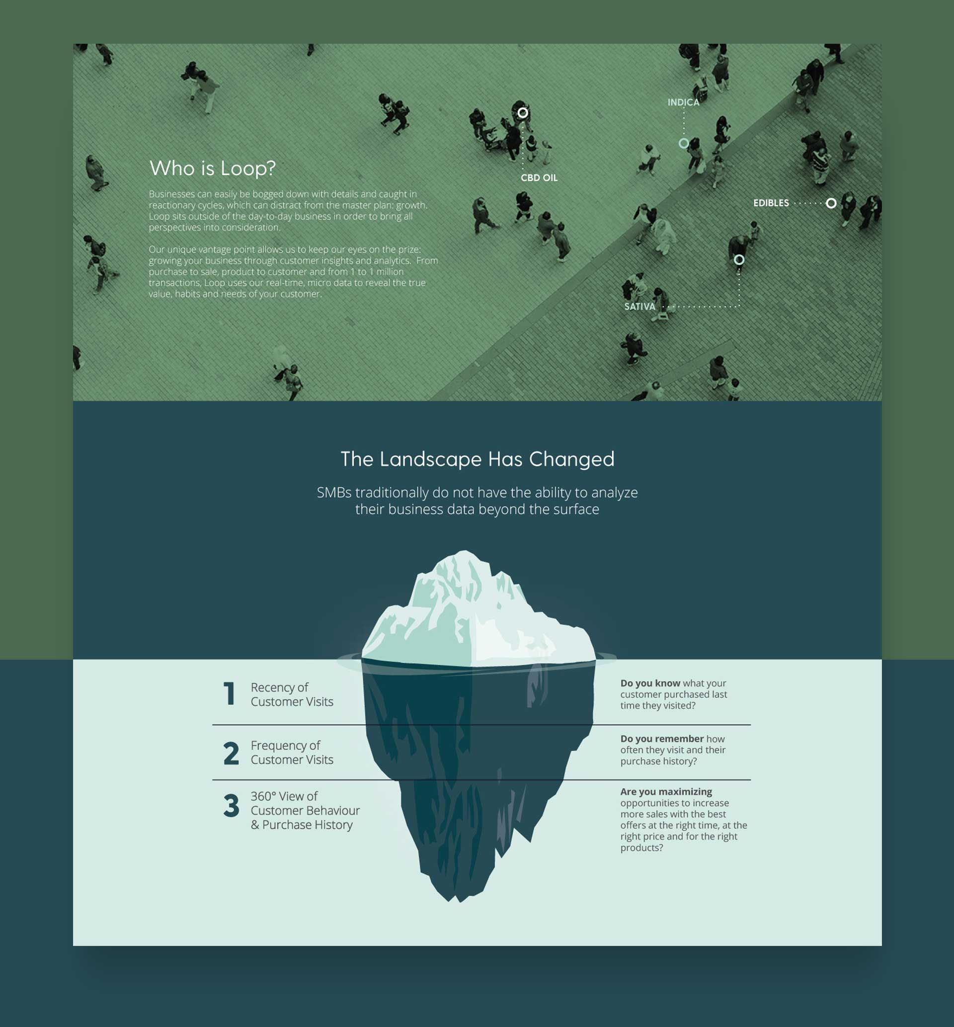 loop-insights-five-senses-web-design-2